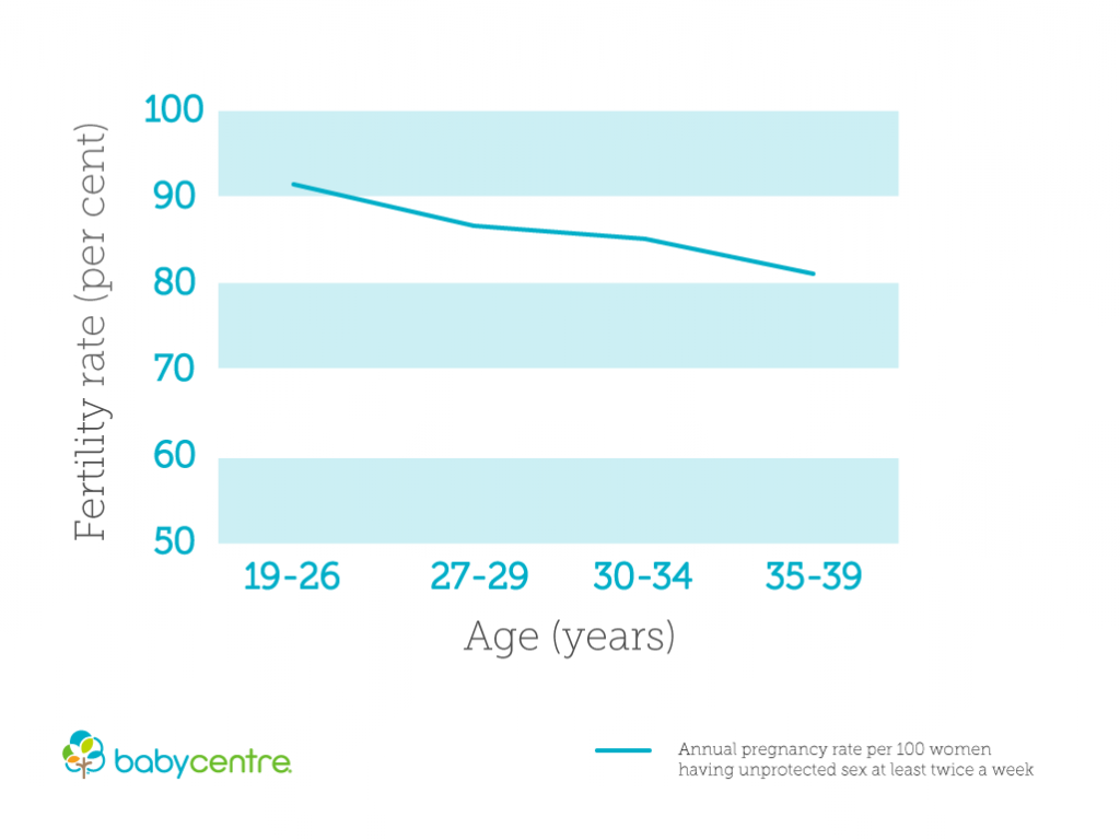 pregnancy risks by age chart fertility
