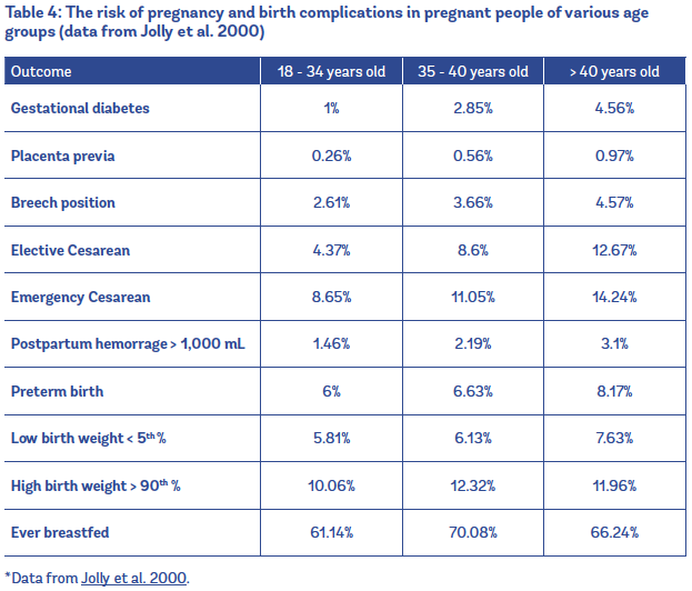 pregnancy risks by age chart other